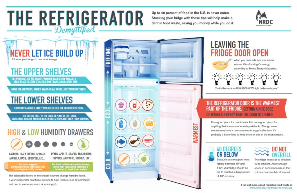 Use fridge efficiently image
