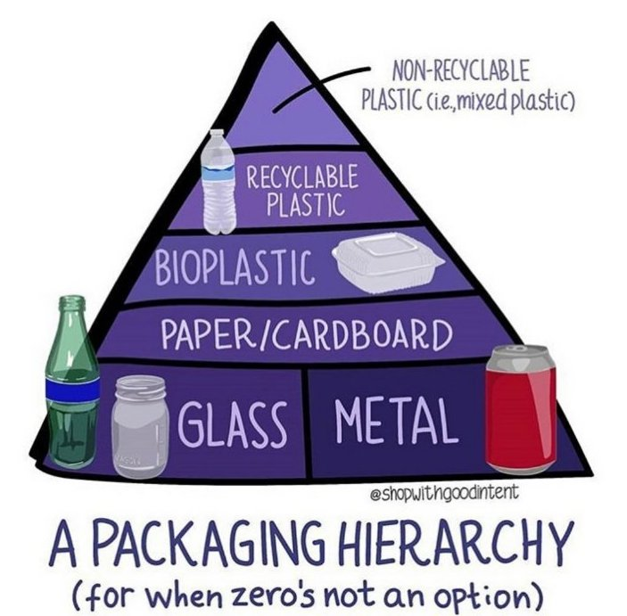 Packaging hierarchy