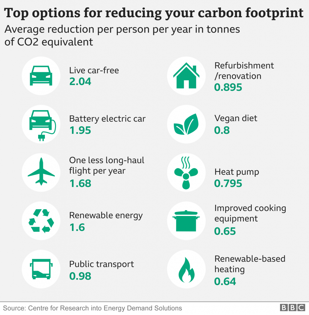 Individual reduction of carbon footprint