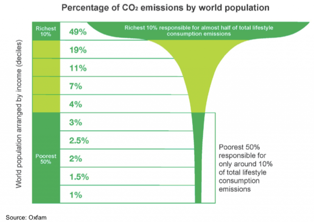 Individual actions to go green